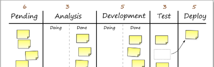 Are you implementing Scrum but realize you are better suited for Kanban?