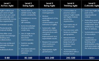 How Agile are you? Free Agile Maturity Assessment