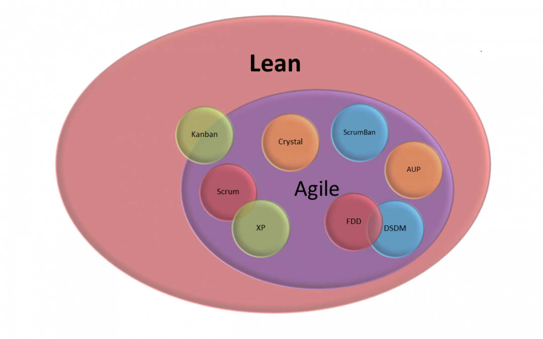 I may be stating the obvious—you can't be Agile without being Lean.